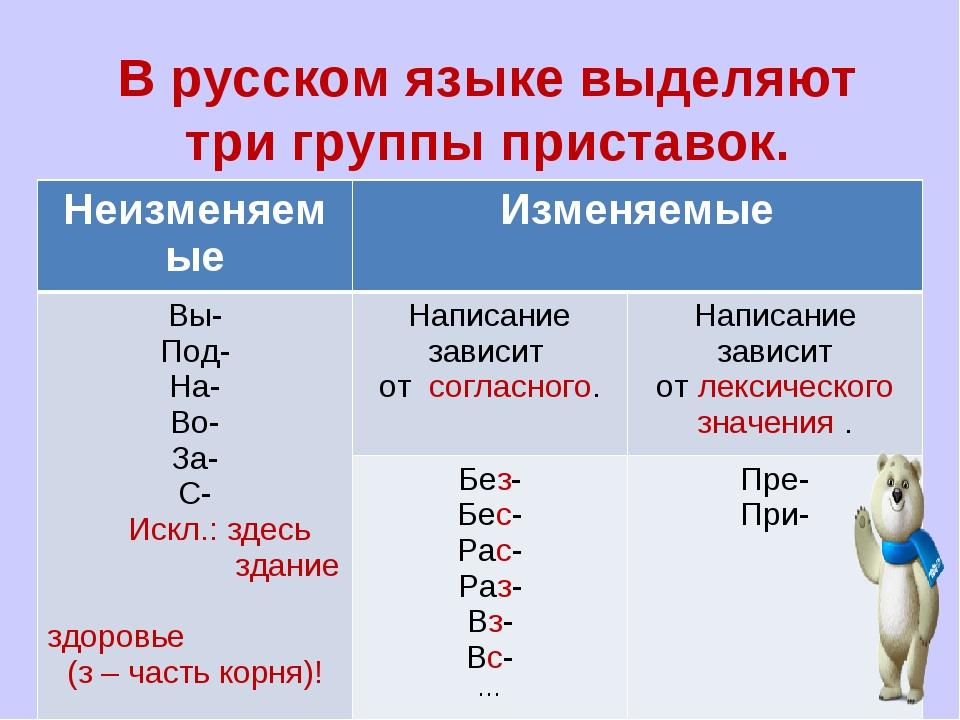 В русском языке выделяют три группы приставок. НеизменяемыеИзменяемые Вы- П...