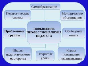 Методические объединения Открытые уроки Самообразование Педагогические совет