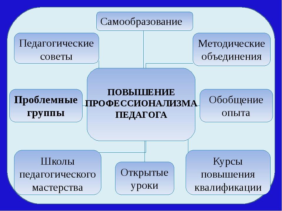 Методические объединения Открытые уроки Самообразование Педагогические совет...