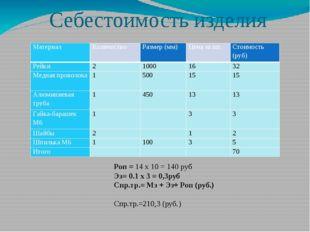 Себестоимость изделия Роп = 14 x 10 = 140 руб Эз= 0.1 х 3 = 0,3руб Спр.тр.= М