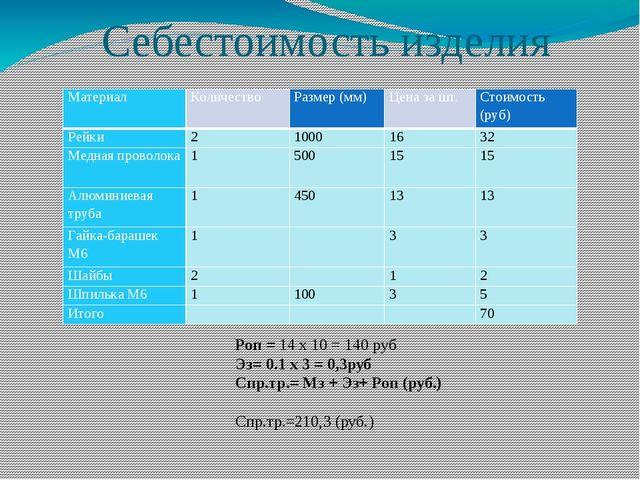 Себестоимость изделия Роп = 14 x 10 = 140 руб Эз= 0.1 х 3 = 0,3руб Спр.тр.= М...