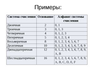 Примеры: Система счисления Основание Алфавит системы счисления Двоичная 2 0,
