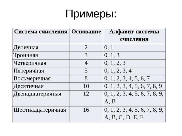 Примеры: Система счисления Основание Алфавит системы счисления Двоичная 2 0,...