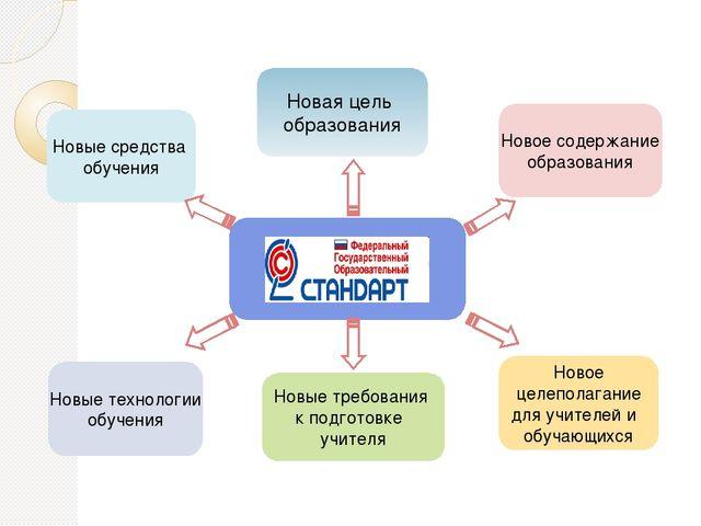 Стандарт общего образования Новая цель образования Новые средства обучения Н...