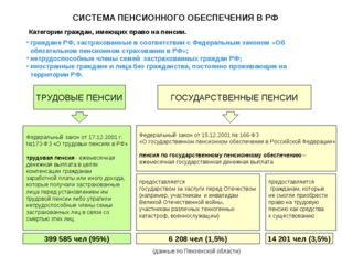 СИСТЕМА ПЕНСИОННОГО ОБЕСПЕЧЕНИЯ В РФ Категории граждан, имеющих право на пенс