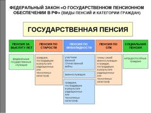 ФЕДЕРАЛЬНЫЙ ЗАКОН «О ГОСУДАРСТВЕННОМ ПЕНСИОННОМ ОБЕСПЕЧЕНИИ В РФ» (ВИДЫ ПЕНСИ