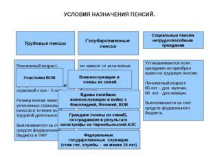 УСЛОВИЯ НАЗНАЧЕНИЯ ПЕНСИЙ. Трудовые пенсии Государственные пенсии Социальные