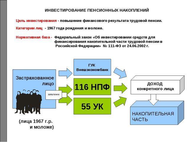 ИНВЕСТИРОВАНИЕ ПЕНСИОННЫХ НАКОПЛЕНИЙ Категории лиц - 1967 года рождения и мол...