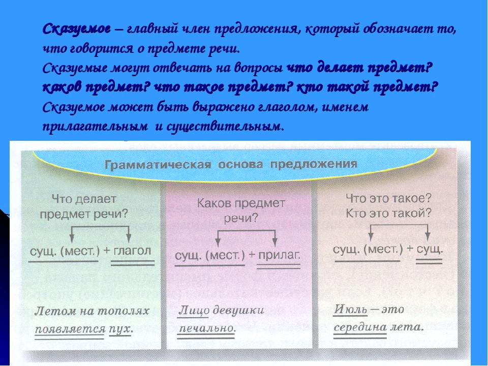 Сказуемое – главный член предложения, который обозначает то, что говорится о...