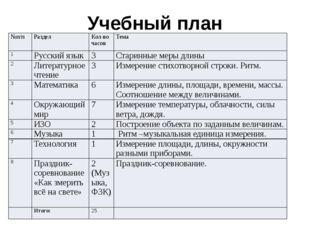 Учебный план №п/п Раздел Кол-во часов Тема 1 Русский язык 3 Старинные меры дл