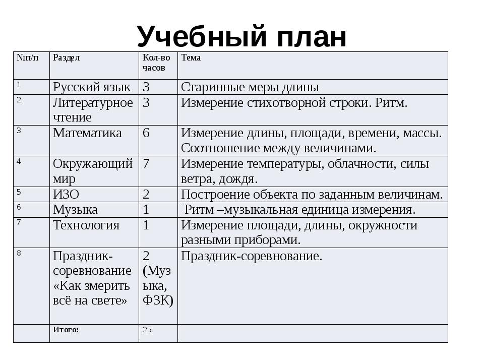 Учебный план №п/п Раздел Кол-во часов Тема 1 Русский язык 3 Старинные меры дл...