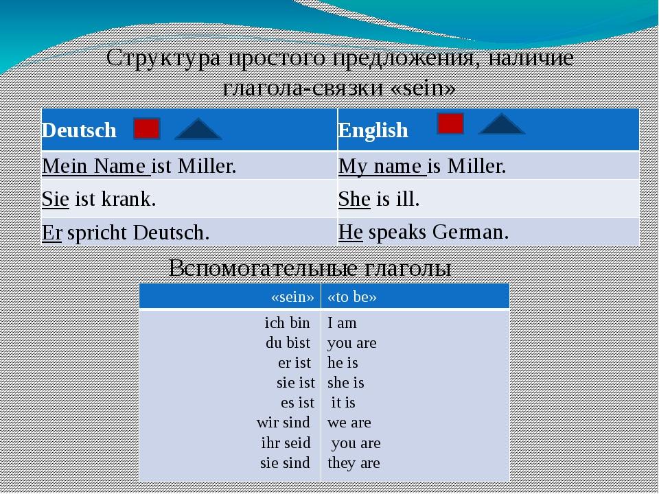 Структура простого предложения, наличие глагола-связки «sein» Вспомогательные...