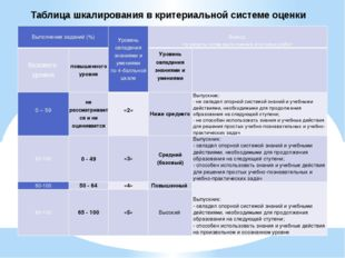 Таблица шкалирования в критериальной системе оценки Выполнение заданий (%) Ур