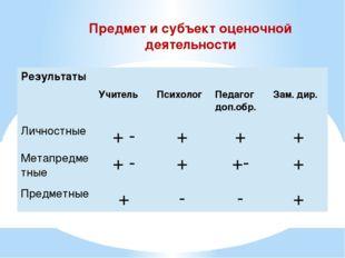 Предмет и субъект оценочной деятельности Результаты Учитель Психолог Педагог