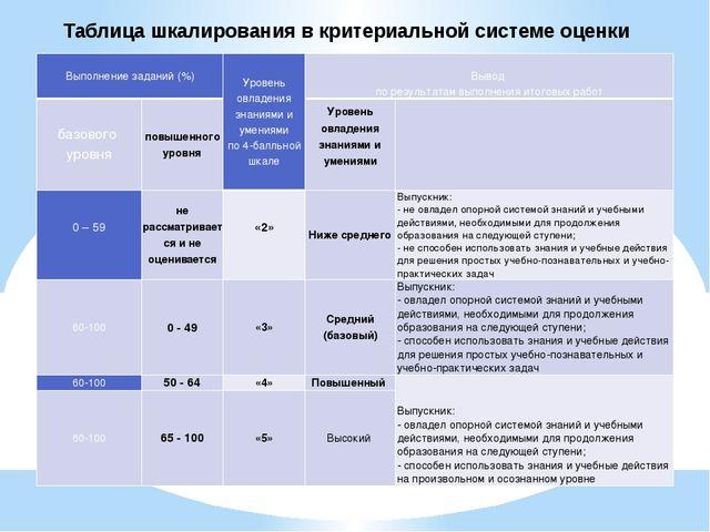 Таблица шкалирования в критериальной системе оценки Выполнение заданий (%) Ур...