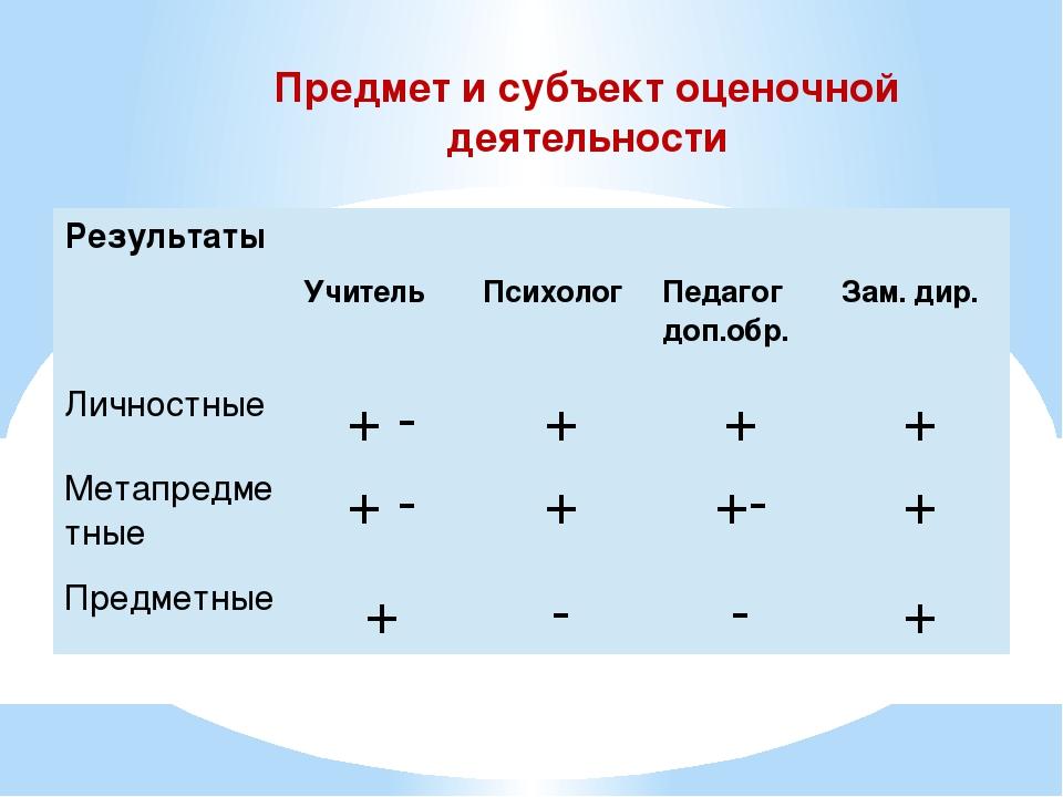 Предмет и субъект оценочной деятельности Результаты Учитель Психолог Педагог...