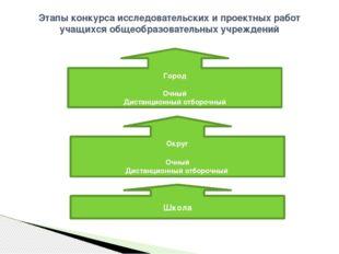 Этапы конкурса исследовательских и проектных работ учащихся общеобразовательн