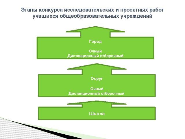 Этапы конкурса исследовательских и проектных работ учащихся общеобразовательн...