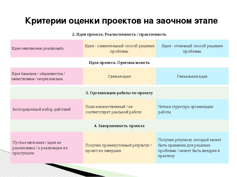 Критерии оценки проектов на заочном этапе 3. Организацияработы по проекту Бес...