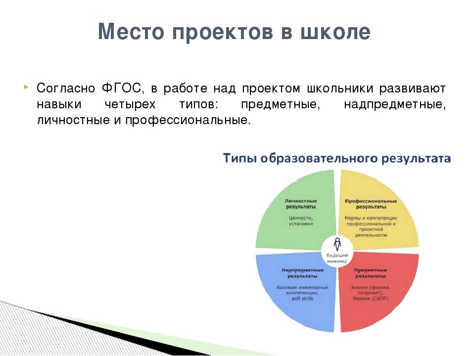 Согласно ФГОС, в работе над проектом школьники развивают навыки четырех типов...