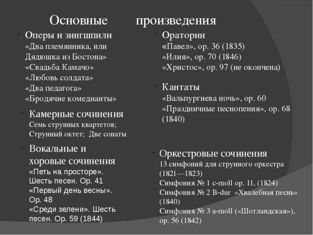 Основные произведения Оперы и зингшпили «Два племянника, или Дядюшка из Бост...