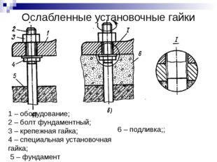 Ослабленные установочные гайки 1 – оборудование; 2 – болт фундаментный; 3 – к