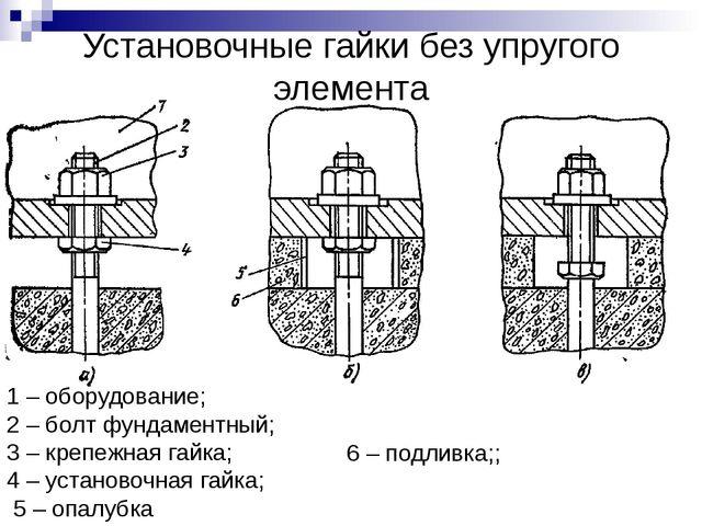 Установочные гайки без упругого элемента 1 – оборудование; 2 – болт фундамент...
