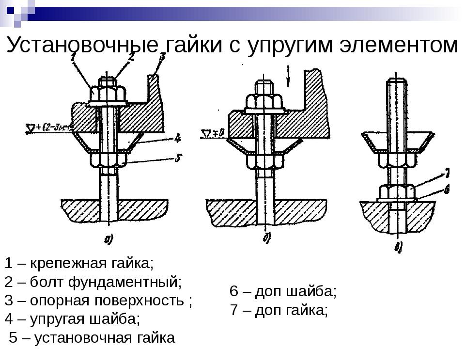 Установочные гайки с упругим элементом 1 – крепежная гайка; 2 – болт фундамен...