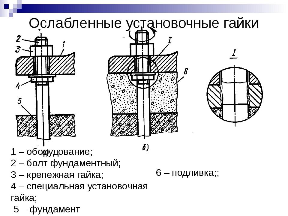 Ослабленные установочные гайки 1 – оборудование; 2 – болт фундаментный; 3 – к...