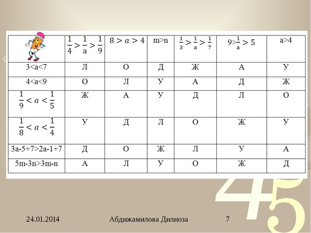 24.01.2014 Абдижамилова Дилноза
