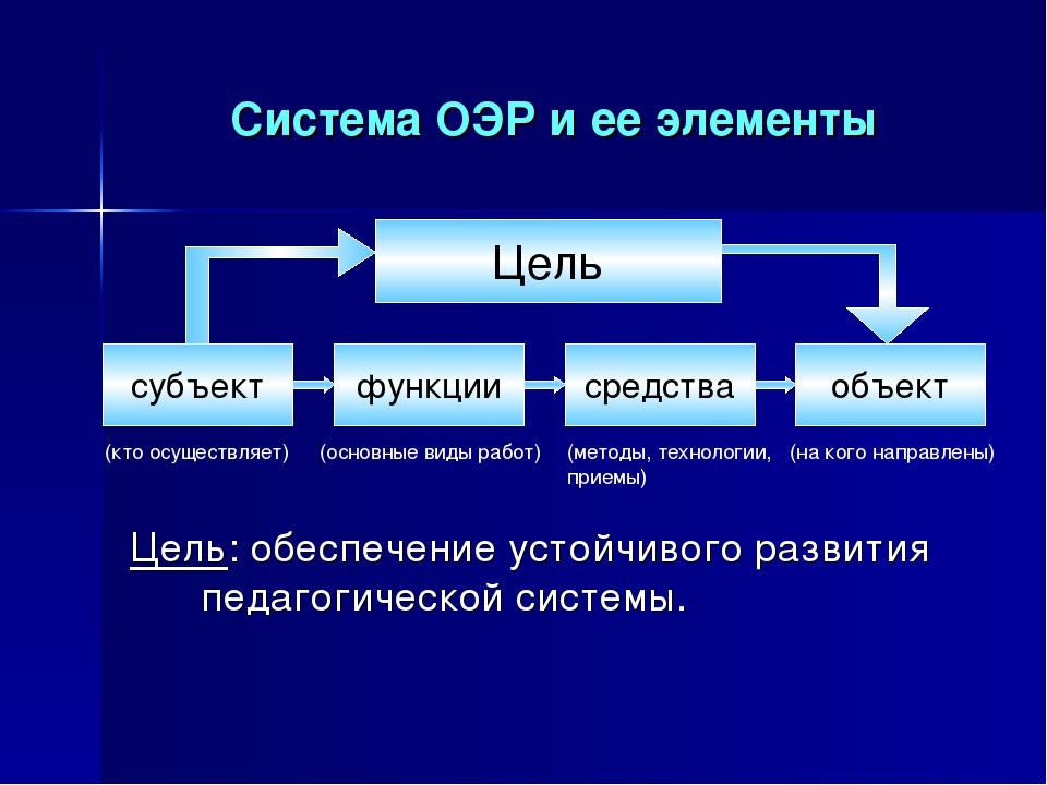 Система ОЭР и ее элементы Цель: обеспечение устойчивого развития педагогическ...