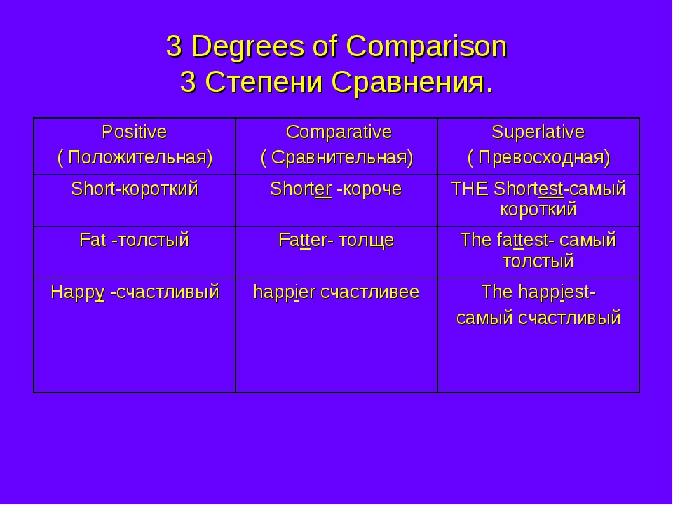3 Degrees of Comparison 3 Степени Сравнения. Positive ( Положительная)	 Compa...