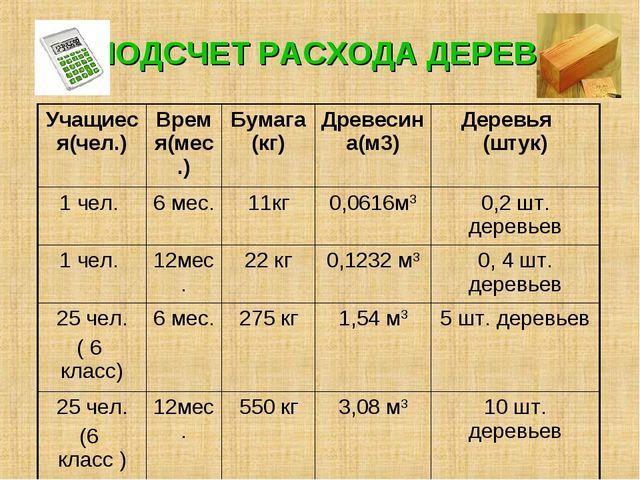 ПОДСЧЕТ РАСХОДА ДЕРЕВА Учащиеся(чел.)Время(мес.)Бумага (кг)Древесина(м3)Д...