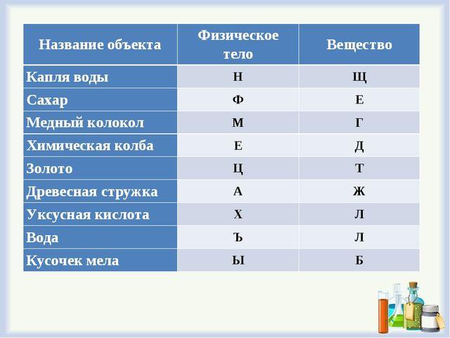 Название объектаФизическое телоВещество Капля водыНЩ СахарФЕ Медный кол...
