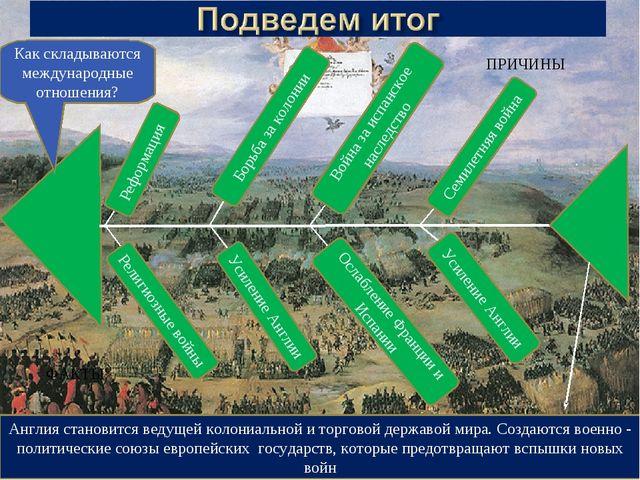 Религиозные войны Реформация Борьба за колонии Усиление Англии Война за испан...