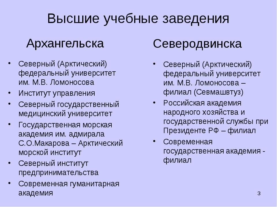 Высшие учебные заведения Архангельска * Северодвинска Северный (Арктический)...