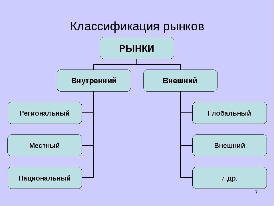 * Классификация рынков Герела Т.А.,преподаватель высшей категории