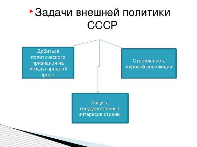 Задачи внешней политики СССР Добиться политического признания на международно...