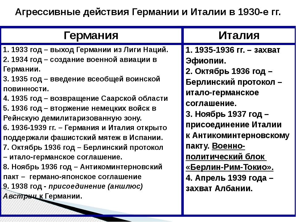 Агрессивные действия Германии и Италии в 1930-е гг. Германия Италия 1. 1933 г...