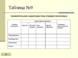 Таблица №9 Сравнительная характеристика отрядов насекомых Отряды насекомых Х