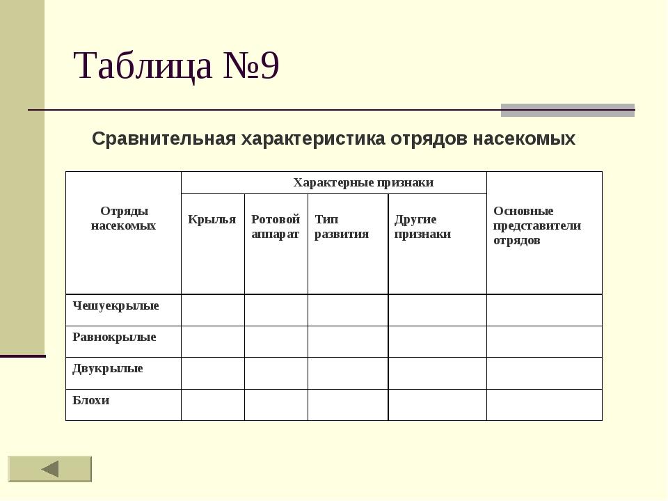 Таблица №9 Сравнительная характеристика отрядов насекомых Отряды насекомых Х...