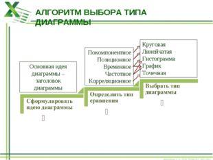 АЛГОРИТМ ВЫБОРА ТИПА ДИАГРАММЫ ❶ ❸ ❷ Основная идея диаграммы – заголовок диаг