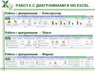 РАБОТА С ДИАГРАММАМИ В MS EXCEL Работа с диаграммами → Конструктор Работа с д