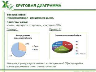 КРУГОВАЯ ДИАГРАММА Тип сравнения: Покомпонентное – процент от целого. Ключевы