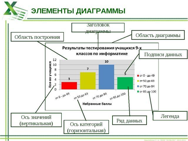 ЭЛЕМЕНТЫ ДИАГРАММЫ Область диаграммы Область построения Легенда Заголовок диа...