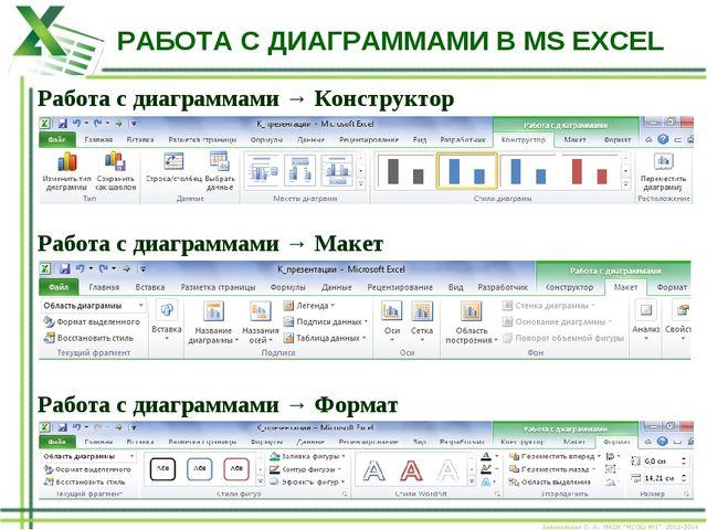 РАБОТА С ДИАГРАММАМИ В MS EXCEL Работа с диаграммами → Конструктор Работа с д...
