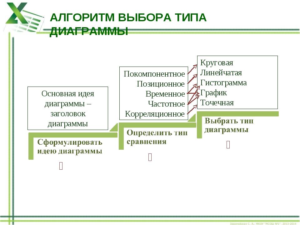 АЛГОРИТМ ВЫБОРА ТИПА ДИАГРАММЫ ❶ ❸ ❷ Основная идея диаграммы – заголовок диаг...