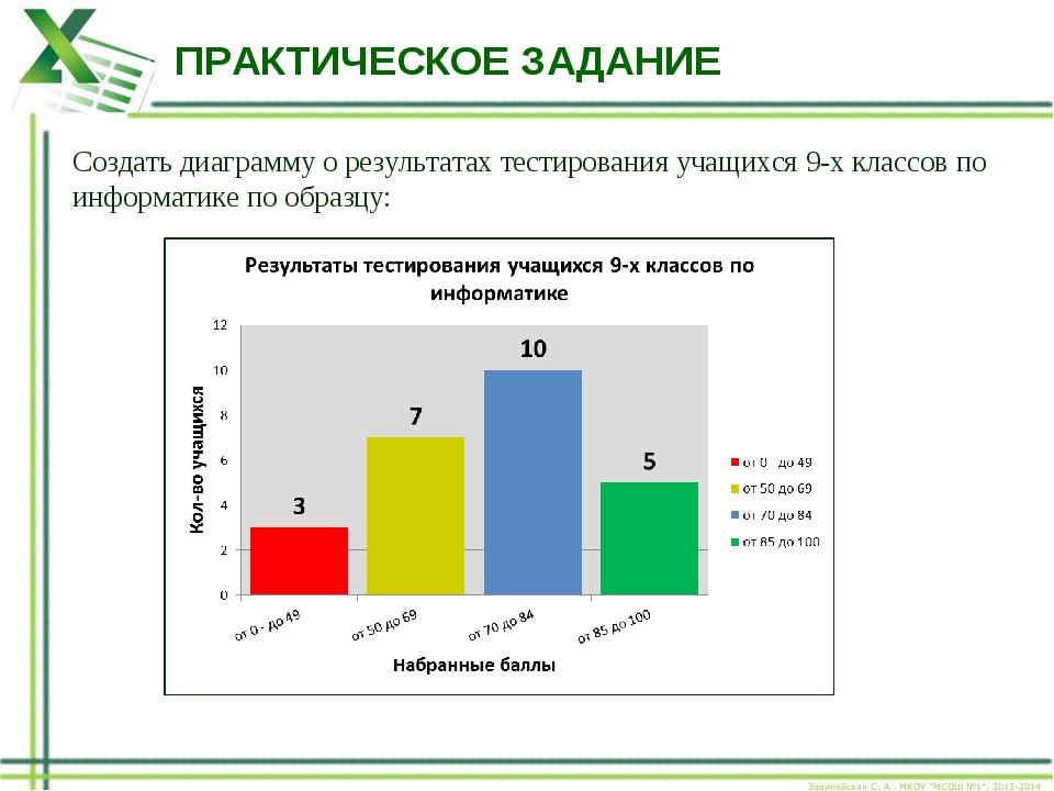 ПРАКТИЧЕСКОЕ ЗАДАНИЕ Создать диаграмму о результатах тестирования учащихся 9-...