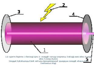 1.2.-cуретте берілген: 1-белсендi орта; 2 - лазердiң толтыру энергиясы; 3-мөл
