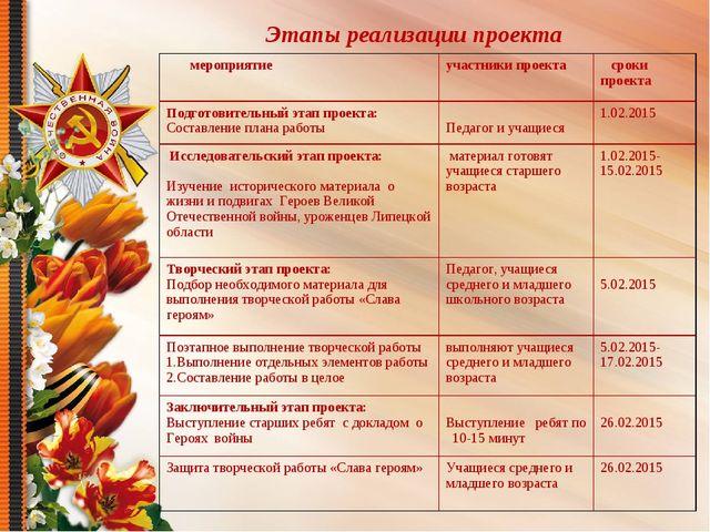 Этапы реализации проекта мероприятиеучастники проекта сроки проекта Подгото...